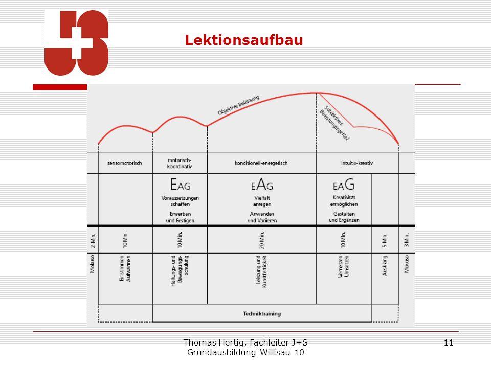 Thomas Hertig, Fachleiter J+S Grundausbildung Willisau 10 11 Lektionsaufbau