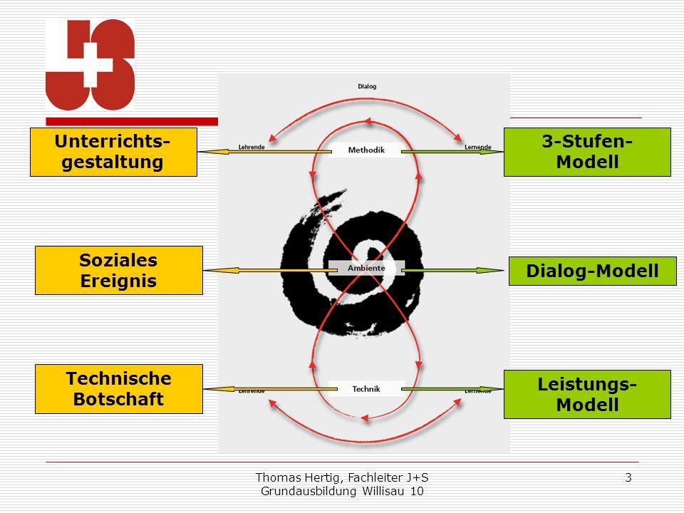 Thomas Hertig, Fachleiter J+S Grundausbildung Willisau 10 3 Technische Botschaft Soziales Ereignis Unterrichts- gestaltung 3-Stufen- Modell Dialog-Mod