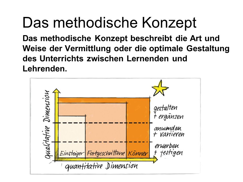 Das methodische Konzept beschreibt die Art und Weise der Vermittlung oder die optimale Gestaltung des Unterrichts zwischen Lernenden und Lehrenden.