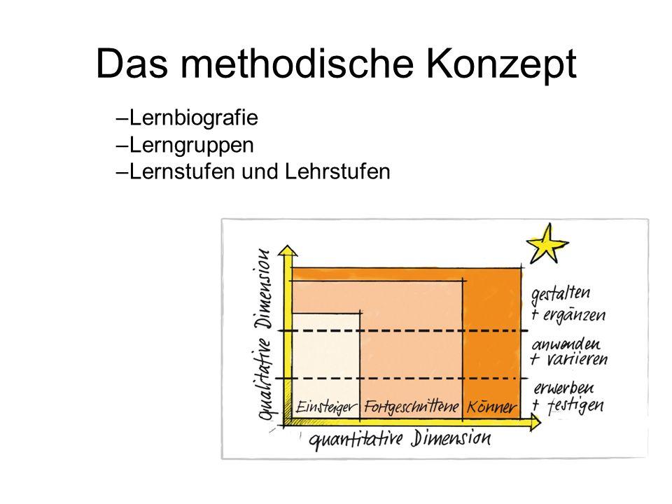 Das methodische Konzept –Lernbiografie –Lerngruppen –Lernstufen und Lehrstufen