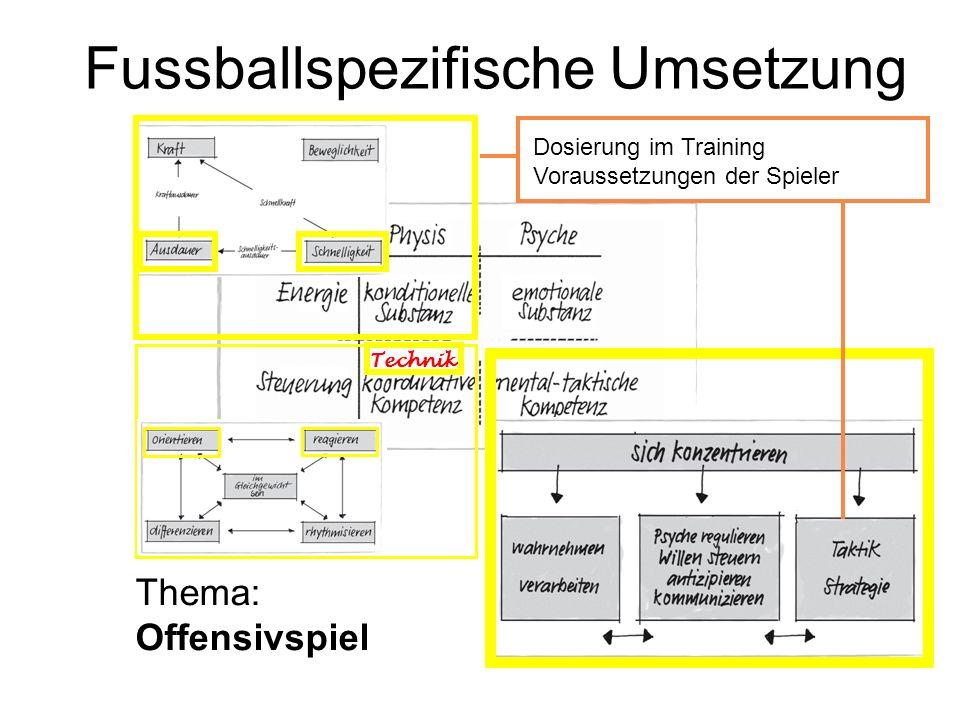Fussballspezifische Umsetzung Technik Dosierung im Training Voraussetzungen der Spieler Thema: Offensivspiel