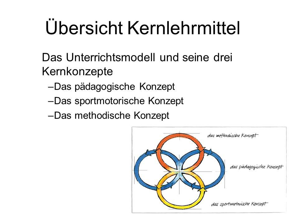 Übersicht Kernlehrmittel Das Unterrichtsmodell und seine drei Kernkonzepte –Das pädagogische Konzept –Das sportmotorische Konzept –Das methodische Konzept