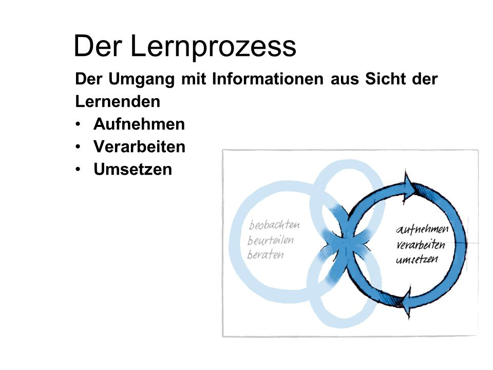 Der Lernprozess Der Umgang mit Informationen aus Sicht der Lernenden Aufnehmen Verarbeiten Umsetzen
