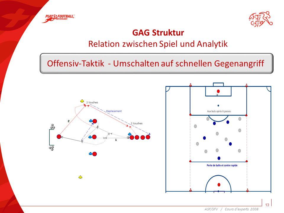 Beispiel der Variation 14 Taktik - Ballhalten REGELN - max.
