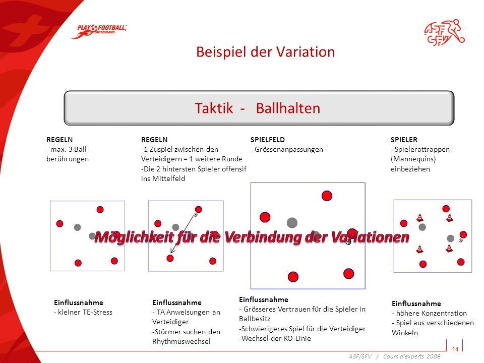 Beispiel der Variation 14 Taktik - Ballhalten REGELN - max. 3 Ball- berührungen Einflussnahme - kleiner TE-Stress REGELN -1 Zuspiel zwischen den Verte