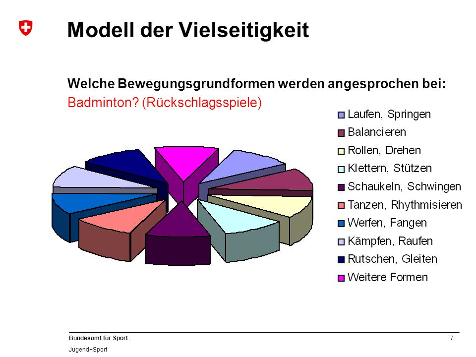 8 Bundesamt für Sport Jugend+Sport Vielseitigkeit fördern Beispiel Spielsportarten Hauptsportart