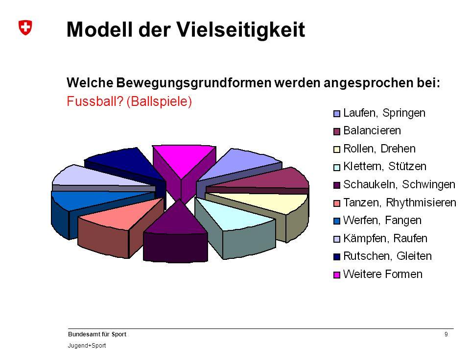 10 Bundesamt für Sport Jugend+Sport Vielseitigkeit fördern Beispiel Spielsportarten Hauptsportart