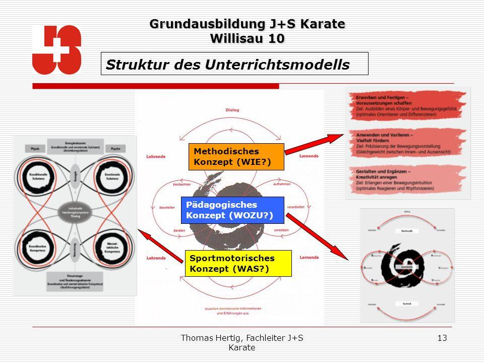 Thomas Hertig, Fachleiter J+S Karate 13 Struktur des Unterrichtsmodells Methodisches Konzept (WIE?) Pädagogisches Konzept (WOZU?) Sportmotorisches Kon