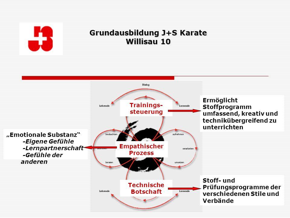 Thomas Hertig, Fachleiter J+S Karate 14 Empathischer Prozess Technische Botschaft Trainings- steuerung Emotionale Substanz -Eigene Gefühle -Lernpartne