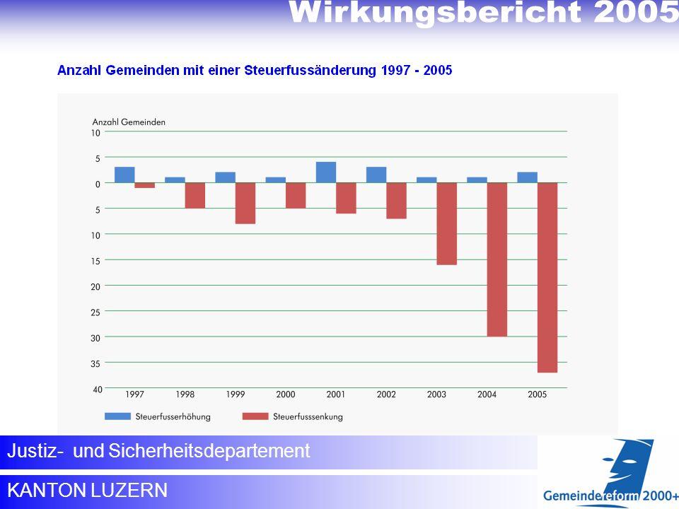 Verringerung der Steuerbelastung innerhalb des Kantons KANTON LUZERN Justiz- und Sicherheitsdepartement