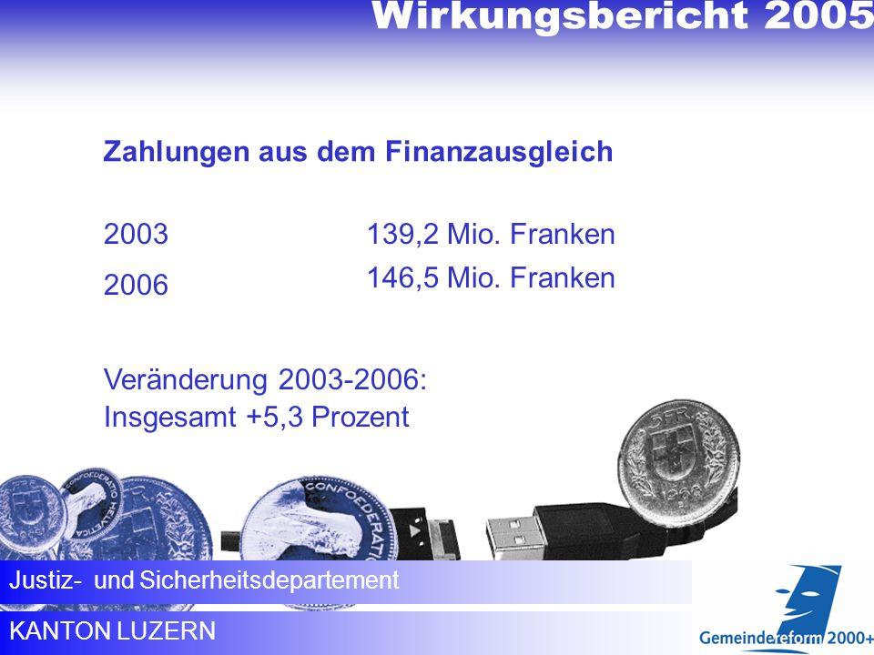 KANTON LUZERN Justiz- und Sicherheitsdepartement Zahlungen aus dem Finanzausgleich 2003 2006 Veränderung 2003-2006: Insgesamt +5,3 Prozent 139,2 Mio.