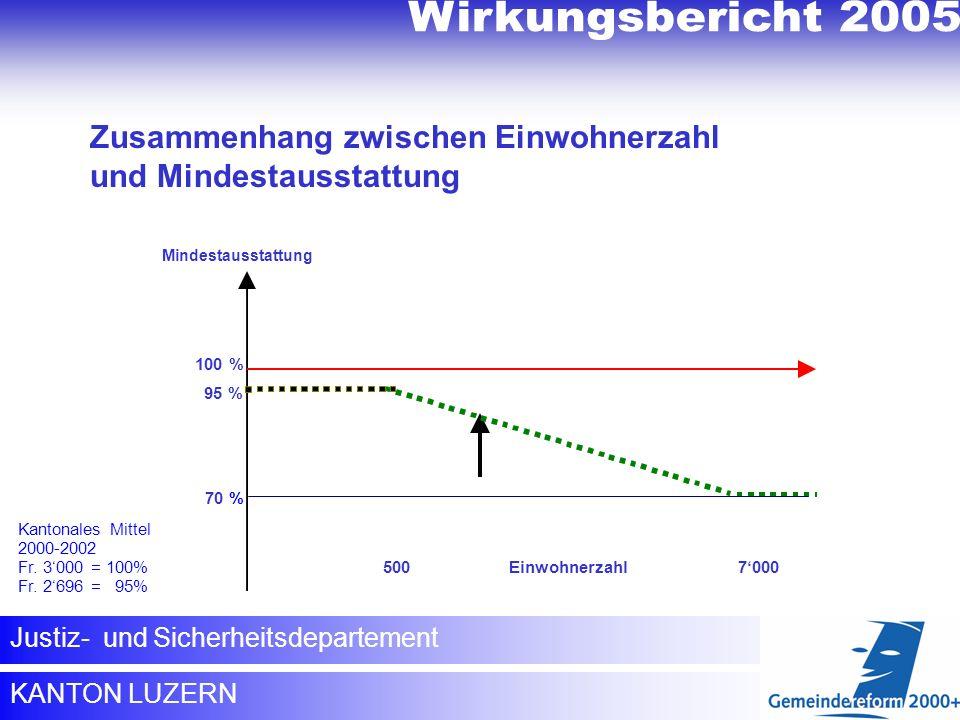 KANTON LUZERN Justiz- und Sicherheitsdepartement Zusammenhang zwischen Einwohnerzahl und Mindestausstattung Kantonales Mittel 2000-2002 Fr. 3000 = 100