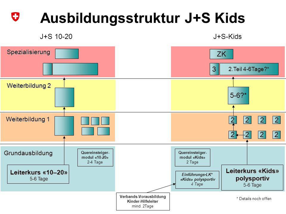 11 Sportförderung Kanton Luzern Jugend+Sport Weiterbildung 2 Weiterbildung 1 Grundausbildung Spezialisierung Leiterkurs «10–20» 5-6 Tage Quereinsteige