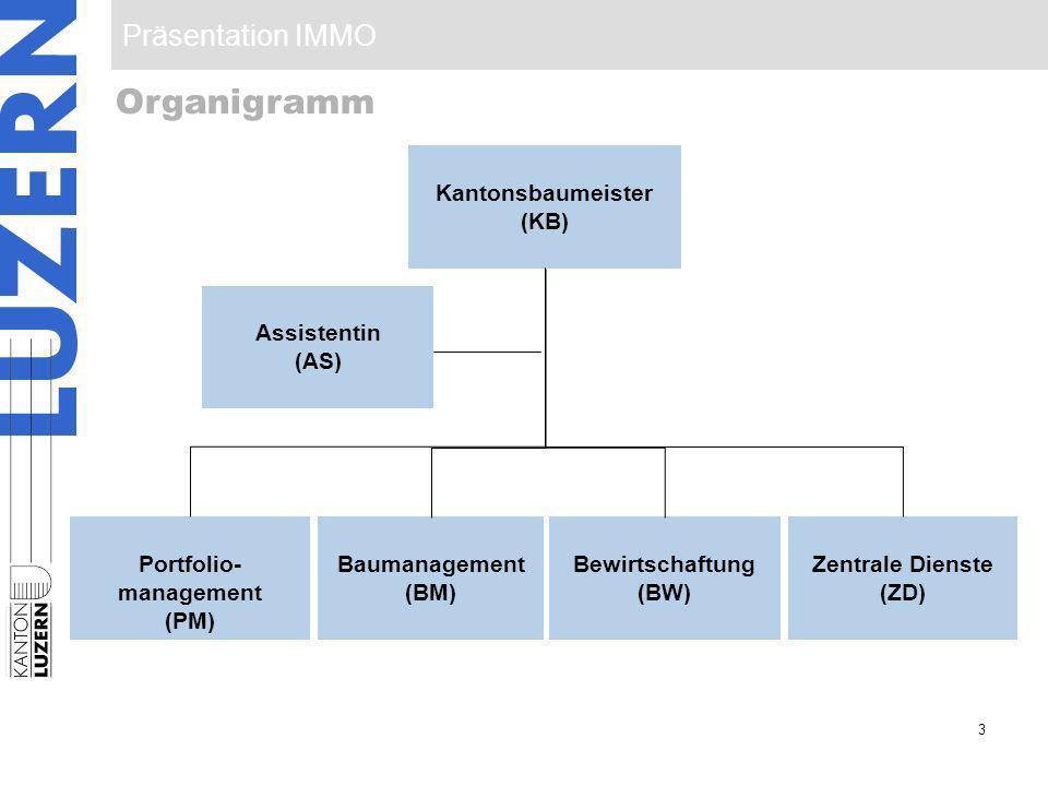 Präsentation IMMO 3 Organigramm Baumanagement (BM) Portfolio- management (PM) Kantonsbaumeister (KB) Bewirtschaftung (BW) Assistentin (AS) Zentrale Di