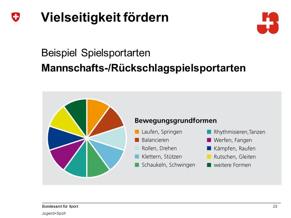 25 Bundesamt für Sport Jugend+Sport Vielseitigkeit fördern Beispiel Spielsportarten Mannschafts-/Rückschlagspielsportarten