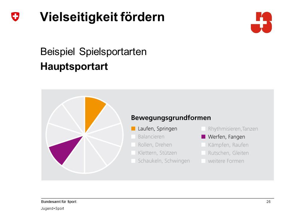 26 Bundesamt für Sport Jugend+Sport Vielseitigkeit fördern Beispiel Spielsportarten Hauptsportart