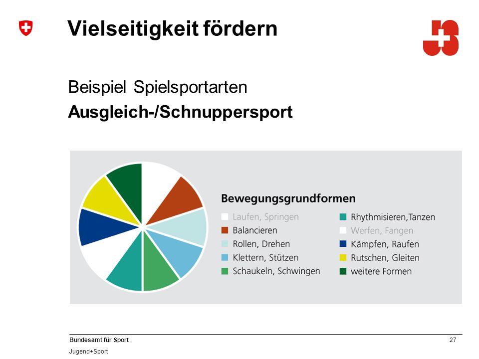 27 Bundesamt für Sport Jugend+Sport Vielseitigkeit fördern Beispiel Spielsportarten Ausgleich-/Schnuppersport