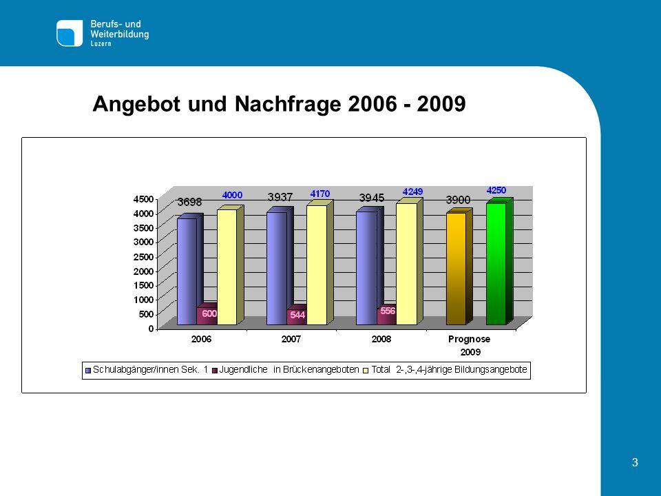 3 Angebot und Nachfrage 2006 - 2009