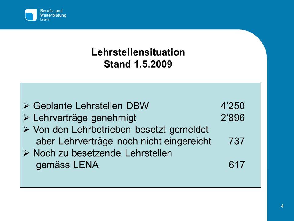 4 Lehrstellensituation Stand 1.5.2009 Geplante Lehrstellen DBW 4250 Lehrverträge genehmigt 2896 Von den Lehrbetrieben besetzt gemeldet aber Lehrverträ