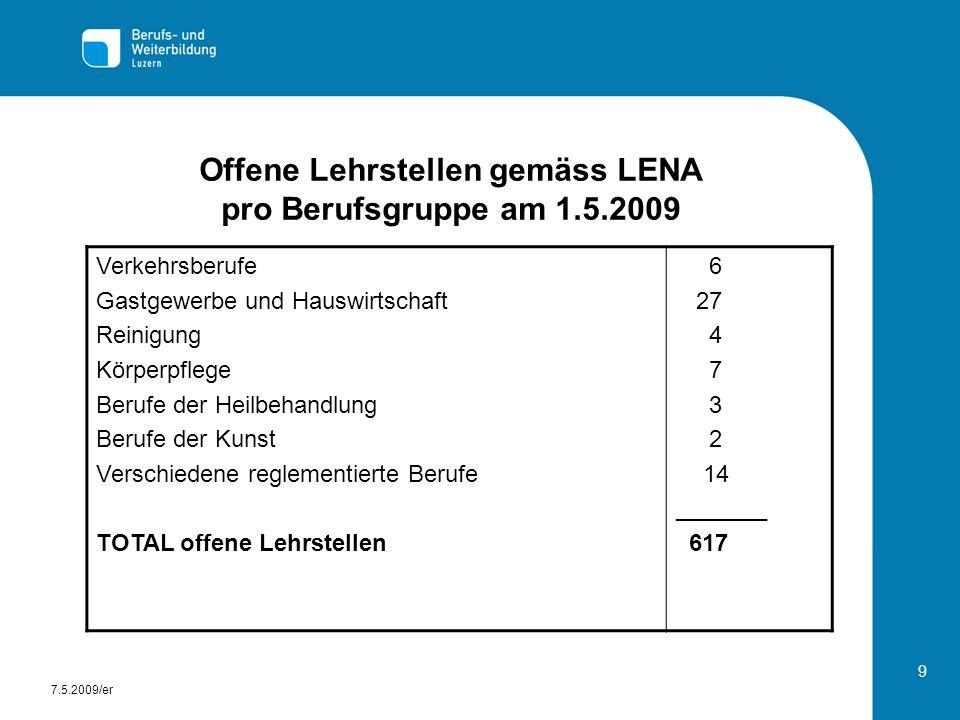 9 Offene Lehrstellen gemäss LENA pro Berufsgruppe am 1.5.2009 Verkehrsberufe Gastgewerbe und Hauswirtschaft Reinigung Körperpflege Berufe der Heilbeha