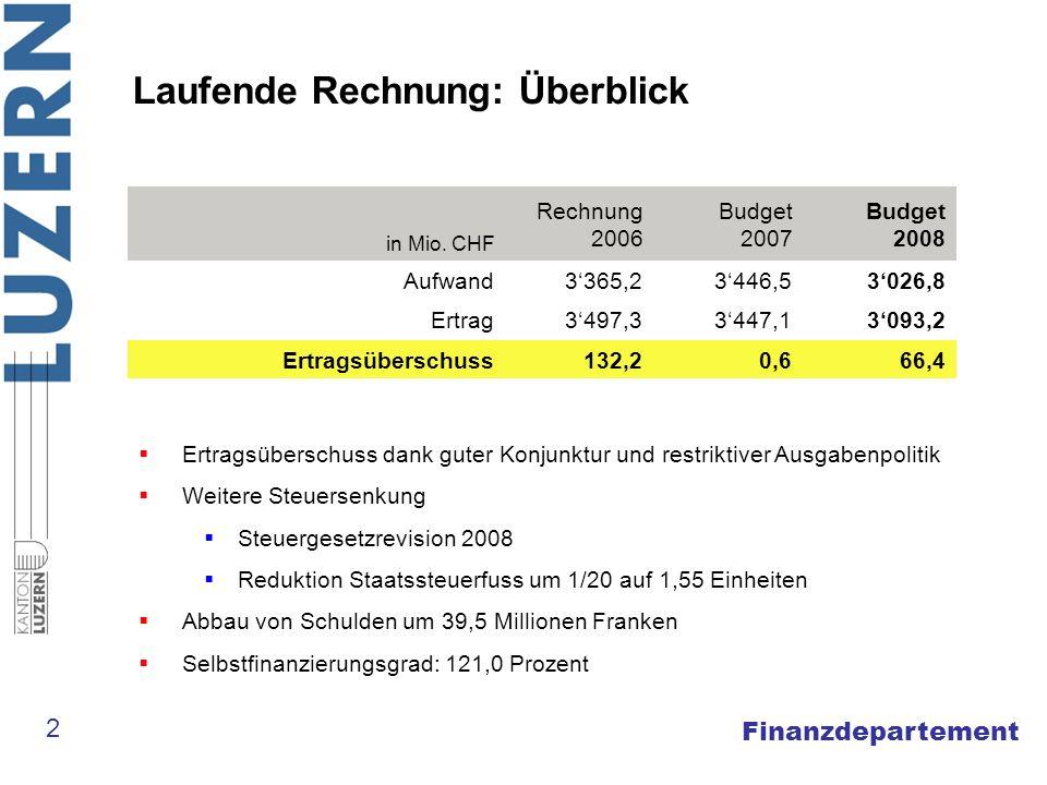 Finanzdepartement Laufende Rechnung: Überblick in Mio. CHF Rechnung 2006 Budget 2007 Budget 2008 Aufwand3365,23446,53026,8 Ertrag3497,33447,13093,2 Er