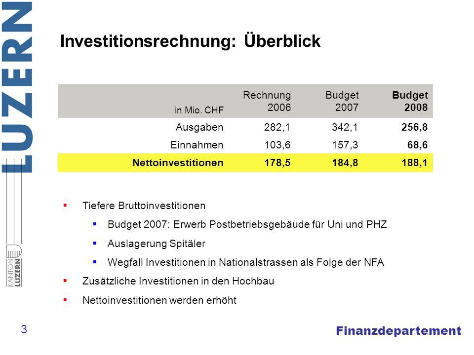 Finanzdepartement Investitionsrechnung: Überblick in Mio. CHF Rechnung 2006 Budget 2007 Budget 2008 Ausgaben282,1342,1256,8 Einnahmen103,6157,368,6 Ne