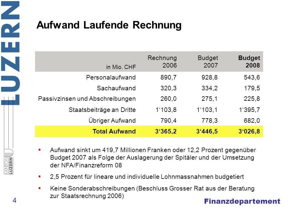 Finanzdepartement Aufwand Laufende Rechnung in Mio. CHF Rechnung 2006 Budget 2007 Budget 2008 Personalaufwand890,7928,8543,6 Sachaufwand320,3334,2179,