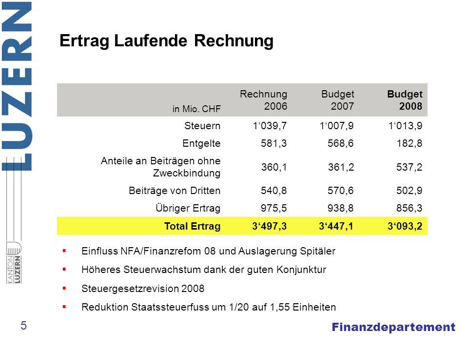 Finanzdepartement Ertrag Laufende Rechnung in Mio. CHF Rechnung 2006 Budget 2007 Budget 2008 Steuern1039,71007,91013,9 Entgelte581,3568,6182,8 Anteile