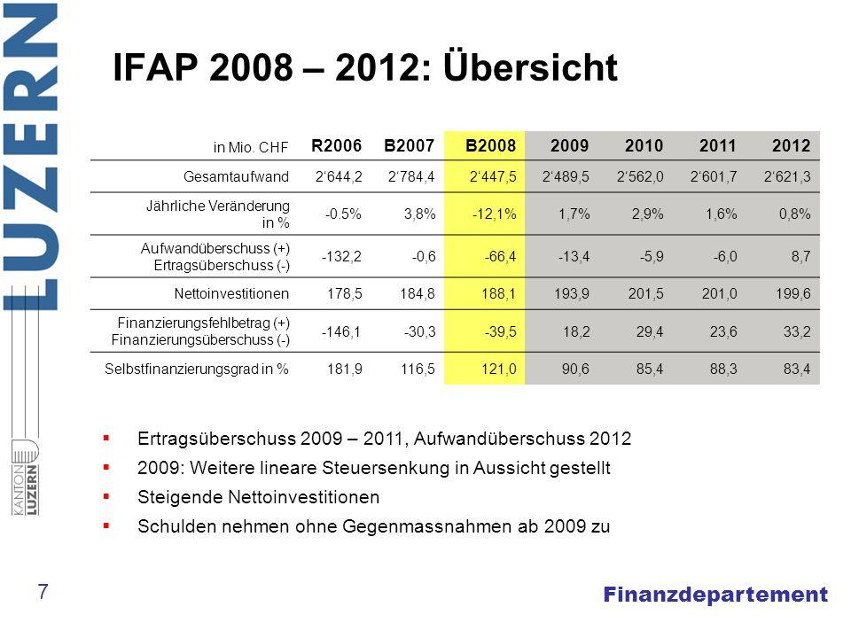 Finanzdepartement IFAP 2008 – 2012: Übersicht in Mio. CHF R2006B2007B20082009201020112012 Gesamtaufwand2644,22784,42447,52489,52562,02601,72621,3 Jähr