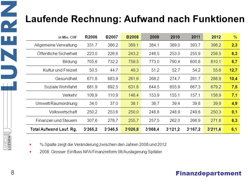 Finanzdepartement Laufende Rechnung: Aufwand nach Funktionen 8 in Mio. CHF R2006B2007B20082009201020112012% Allgemeine Verwaltung331,7386,2389,1384,13