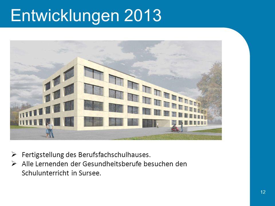 12 Entwicklungen 2013 Fertigstellung des Berufsfachschulhauses. Alle Lernenden der Gesundheitsberufe besuchen den Schulunterricht in Sursee.