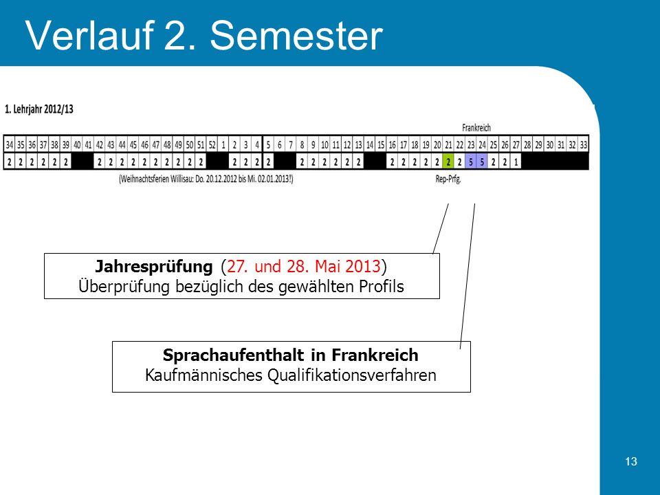13 Verlauf 2. Semester Jahresprüfung (27. und 28. Mai 2013) Überprüfung bezüglich des gewählten Profils Sprachaufenthalt in Frankreich Kaufmännisches