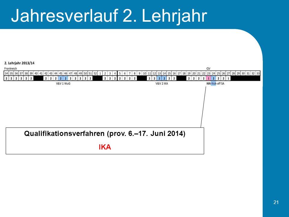 21 Jahresverlauf 2. Lehrjahr Qualifikationsverfahren (prov. 6.–17. Juni 2014) IKA