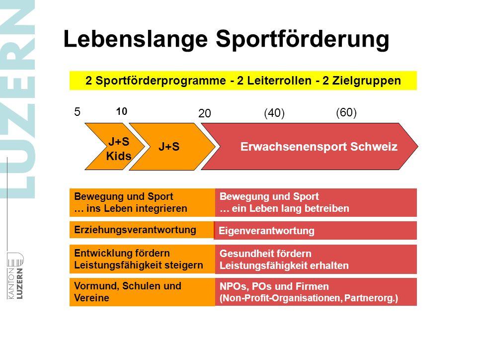 Lebenslange Sportförderung J+S Kids J+S Erwachsenensport Schweiz 5 10 20 (60) (40) Entwicklung fördern Leistungsfähigkeit steigern Gesundheit fördern