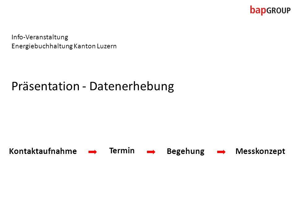 Präsentation - Datenerhebung Info-Veranstaltung Energiebuchhaltung Kanton Luzern Kontaktaufnahme Termin BegehungMesskonzept