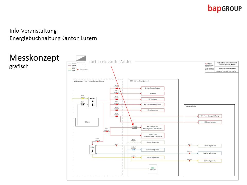 Info-Veranstaltung Energiebuchhaltung Kanton Luzern Messkonzept grafisch nicht relevante Zähler