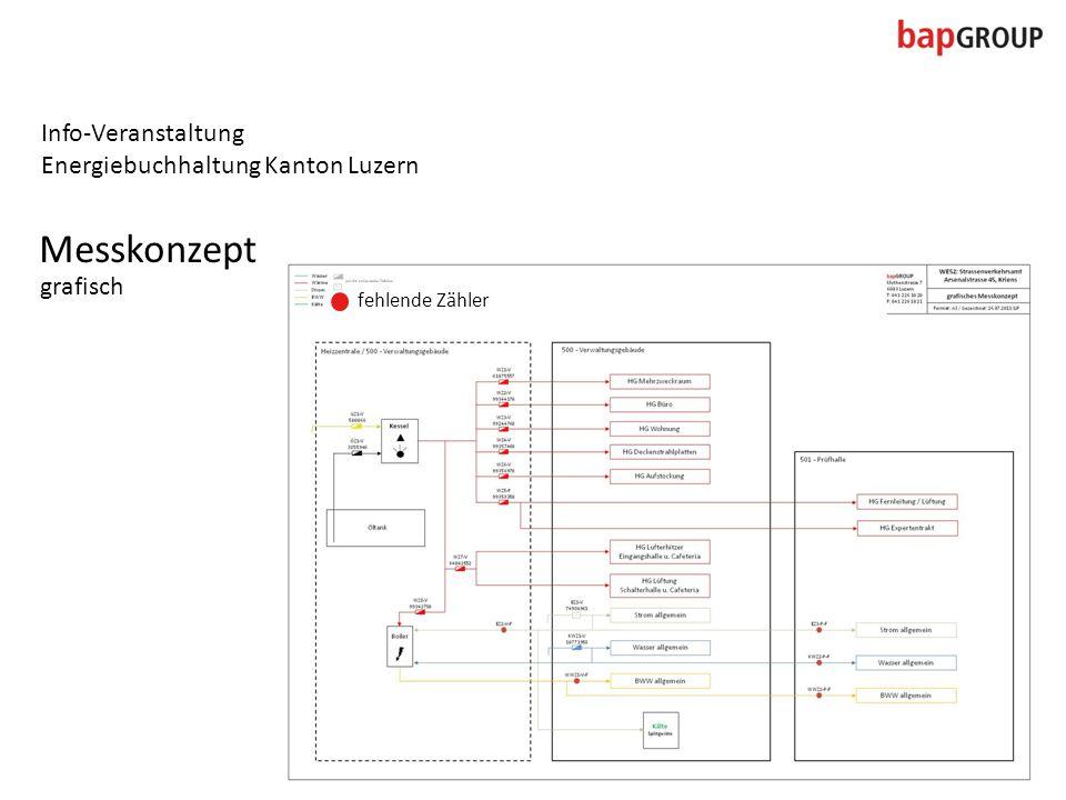 Info-Veranstaltung Energiebuchhaltung Kanton Luzern Messkonzept grafisch fehlende Zähler