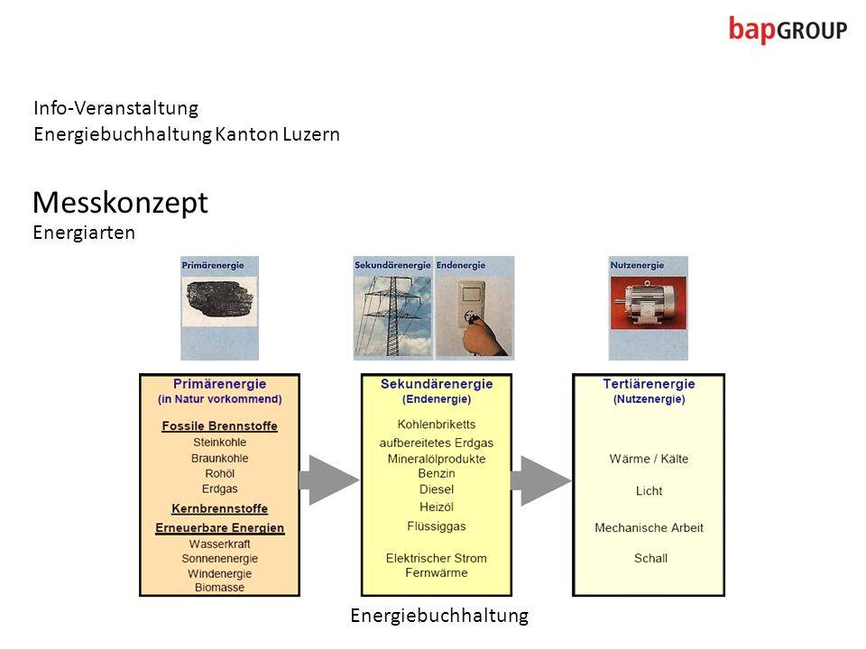 Info-Veranstaltung Energiebuchhaltung Kanton Luzern Messkonzept Energiarten Energiebuchhaltung