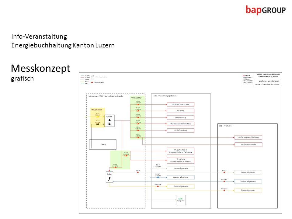 Info-Veranstaltung Energiebuchhaltung Kanton Luzern Messkonzept grafisch