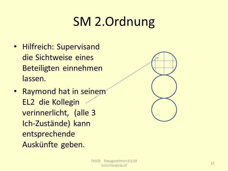 SM 2.Ordnung Hilfreich: Supervisand die Sichtweise eines Beteiligten einnehmen lassen. Raymond hat in seinem EL2 die Kollegin verinnerlicht, (alle 3 I