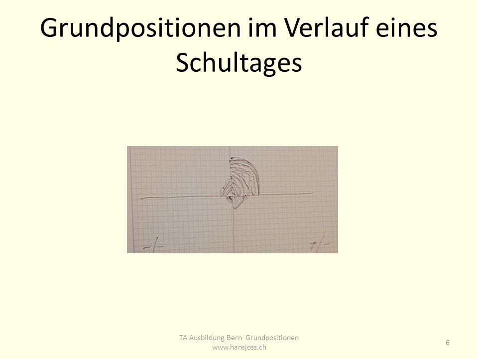 Grundpositionen im Verlauf eines Schultages TA Ausbildung Bern Grundpositionen www.hansjoss.ch 6