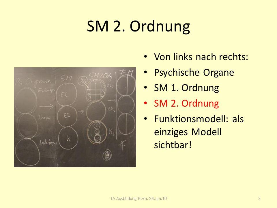 SM 2. Ordnung Von links nach rechts: Psychische Organe SM 1. Ordnung SM 2. Ordnung Funktionsmodell: als einziges Modell sichtbar! 3TA Ausbildung Bern,