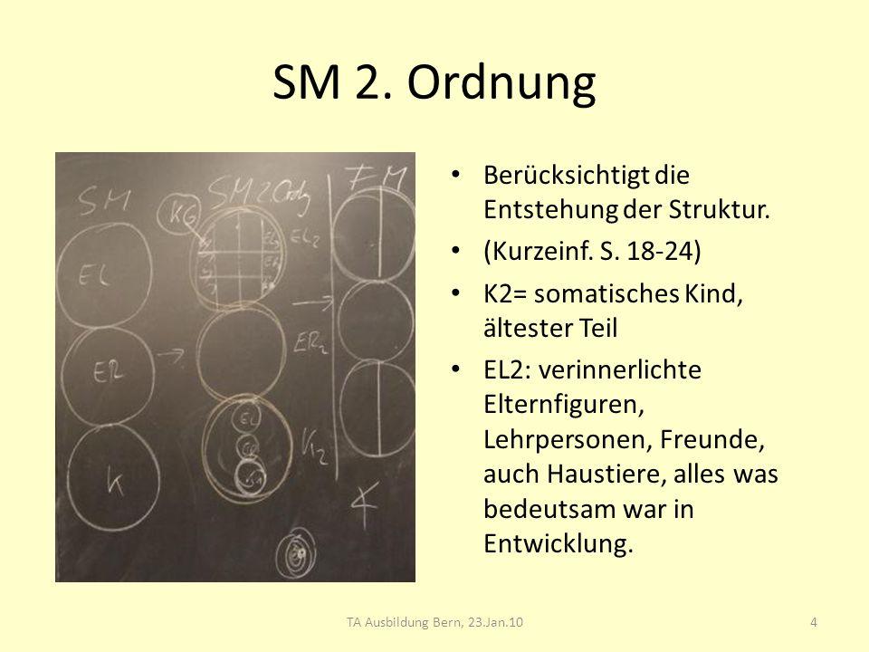 SM 2. Ordnung Berücksichtigt die Entstehung der Struktur. (Kurzeinf. S. 18-24) K2= somatisches Kind, ältester Teil EL2: verinnerlichte Elternfiguren,