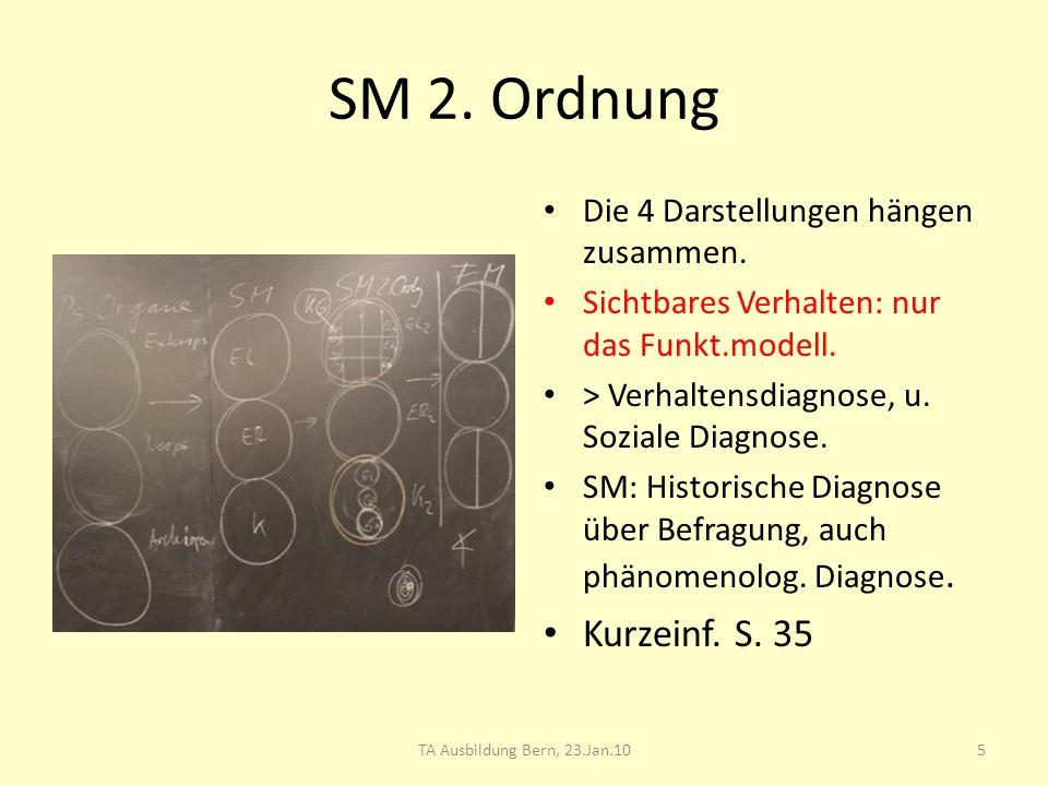 SM 2. Ordnung Die 4 Darstellungen hängen zusammen. Sichtbares Verhalten: nur das Funkt.modell. > Verhaltensdiagnose, u. Soziale Diagnose. SM: Historis