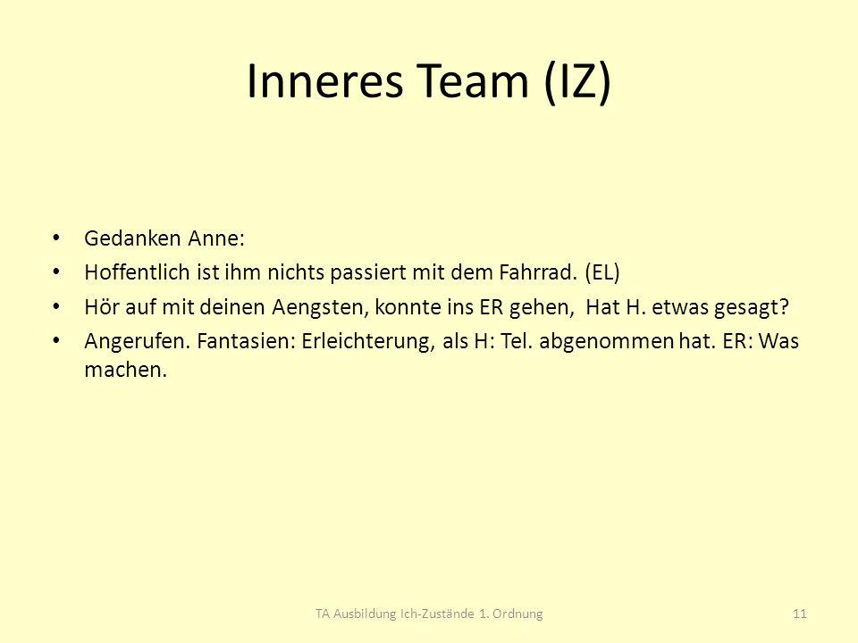 Inneres Team (IZ) Gedanken Anne: Hoffentlich ist ihm nichts passiert mit dem Fahrrad. (EL) Hör auf mit deinen Aengsten, konnte ins ER gehen, Hat H. et