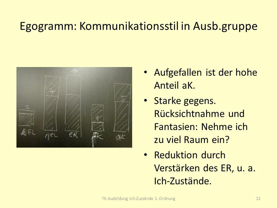 Egogramm: Kommunikationsstil in Ausb.gruppe Aufgefallen ist der hohe Anteil aK. Starke gegens. Rücksichtnahme und Fantasien: Nehme ich zu viel Raum ei