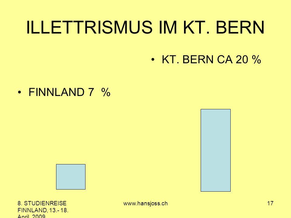 8. STUDIENREISE FINNLAND, 13.- 18. April 2009 www.hansjoss.ch17 ILLETTRISMUS IM KT. BERN FINNLAND 7 % KT. BERN CA 20 %