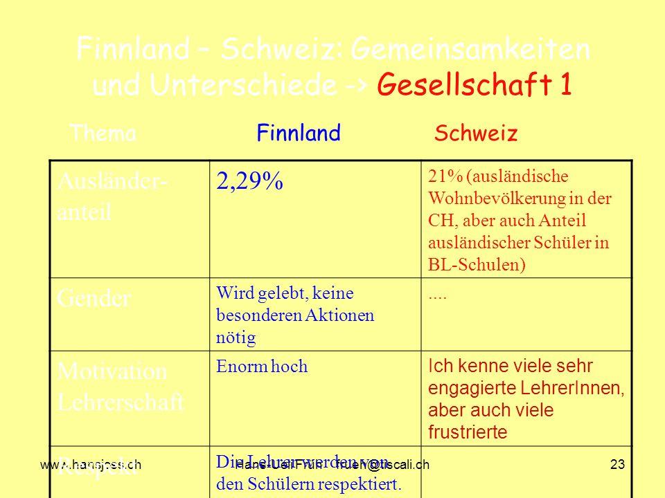 www.hansjoss.chHans-Ueli Früh frueh@tiscali.ch23 Finnland – Schweiz: Gemeinsamkeiten und Unterschiede -> Gesellschaft 1 Ausländer- anteil 2,29% 21% (ausländische Wohnbevölkerung in der CH, aber auch Anteil ausländischer Schüler in BL-Schulen) Gender Wird gelebt, keine besonderen Aktionen nötig....