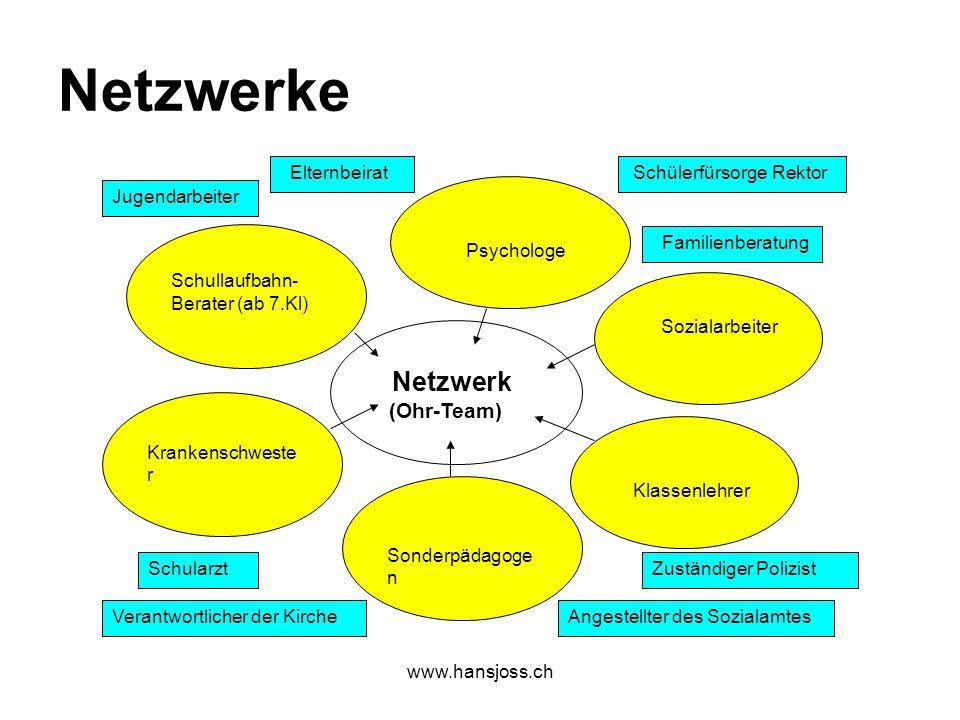 www.hansjoss.ch Netzwerke Netzwerk (Ohr-Team) Schullaufbahn- Berater (ab 7.Kl) Krankenschweste r Sonderpädagoge n Klassenlehrer Sozialarbeiter Psychol