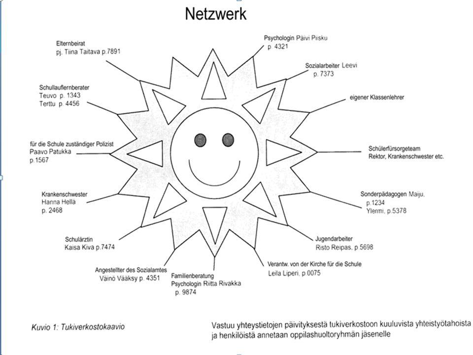 FMS Altach Mai 09 & BRG Schoren April 09 Das finnische Schulsystem Das schulische Netzwerk